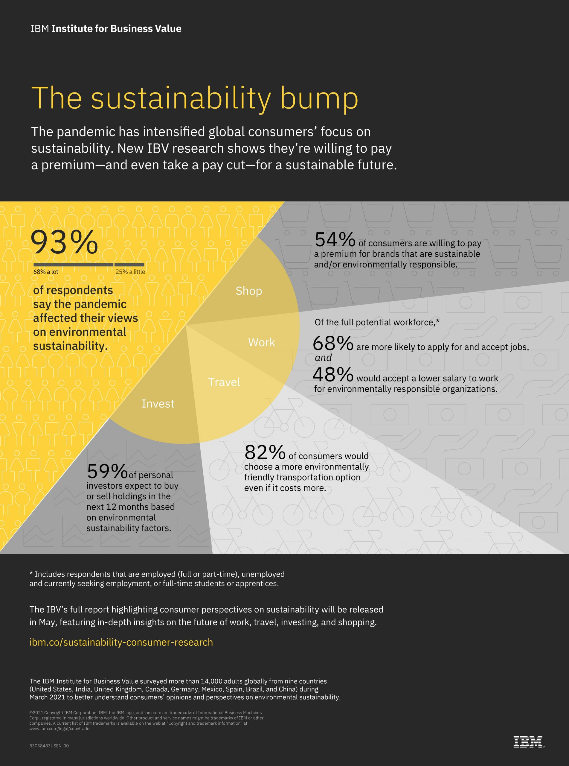 IBM Study: COVID-19 Improved 9 in 10 Surveyed Consumers' Views on Sustainability
