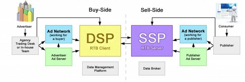 DSP VS SSP 1