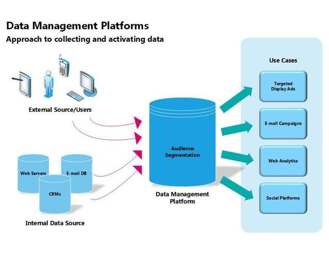 Data Management Platforms