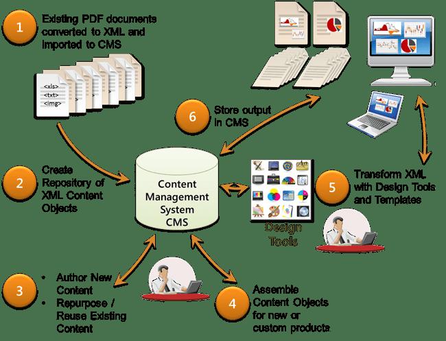 Grade School Publishing workflow