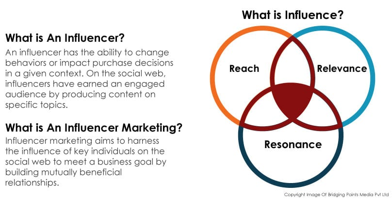 Influencer Marketing 1st Image