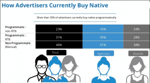 Programmatic Native