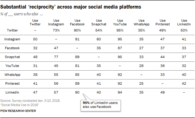 Recriprocity in the usage of Social Media platforms