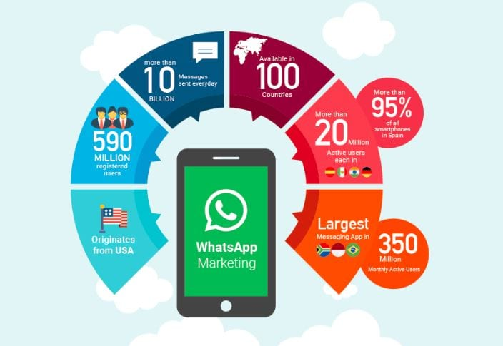WhatsApp Largest Marketing Tool