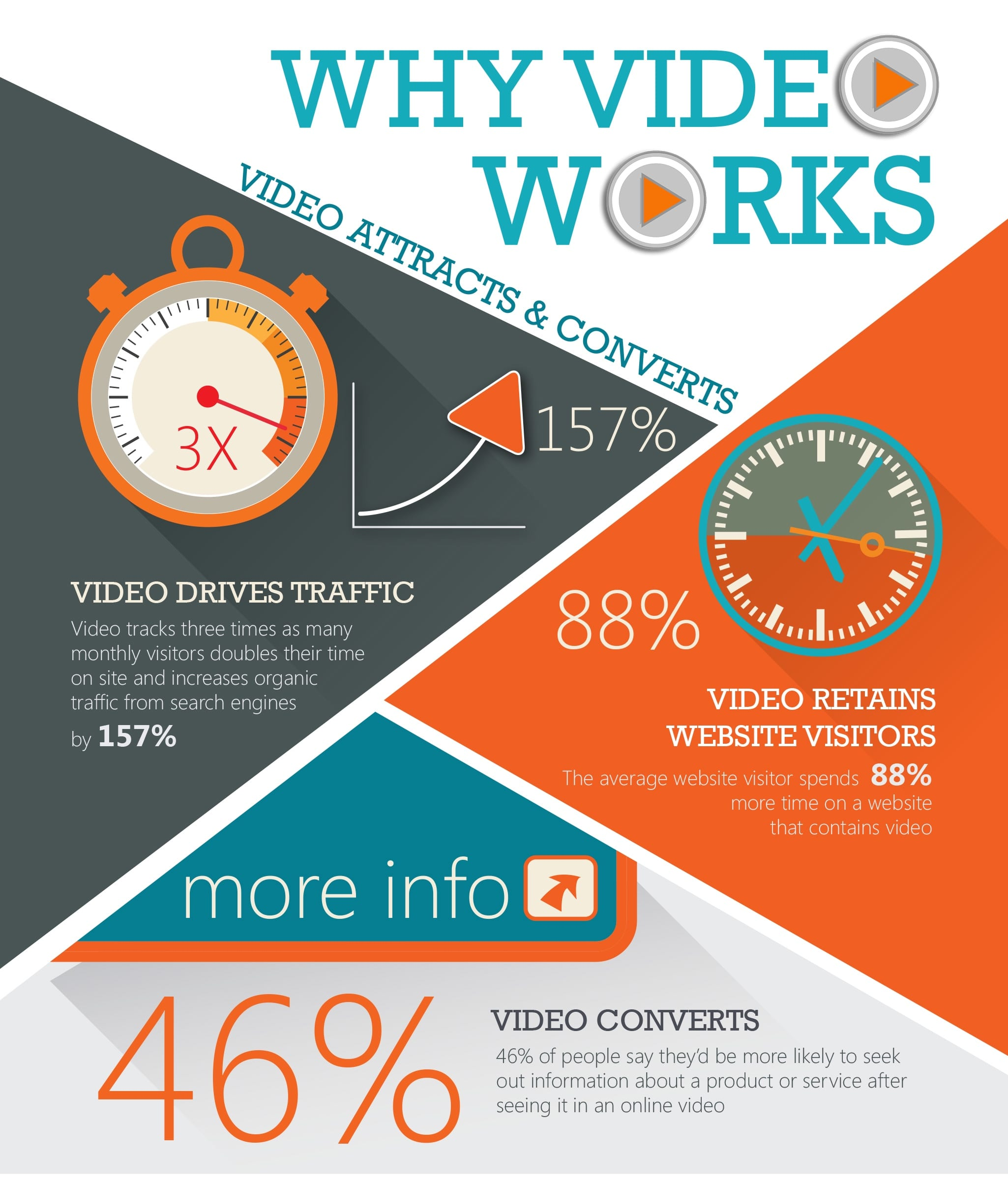 Why Video Works 1