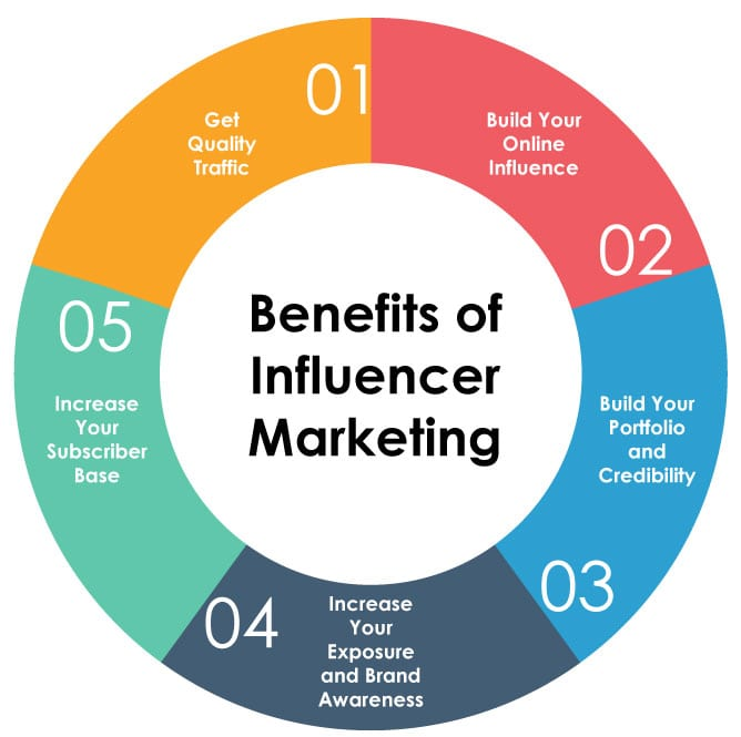 influence marketing 4th image