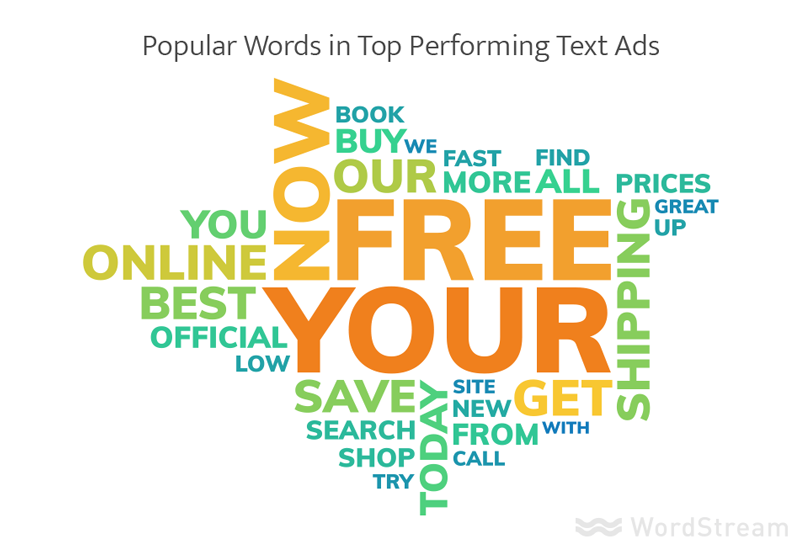 most popular words in best ads