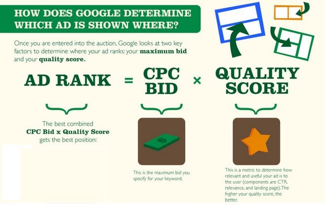 online advertising costs adwords ad auction ad rank