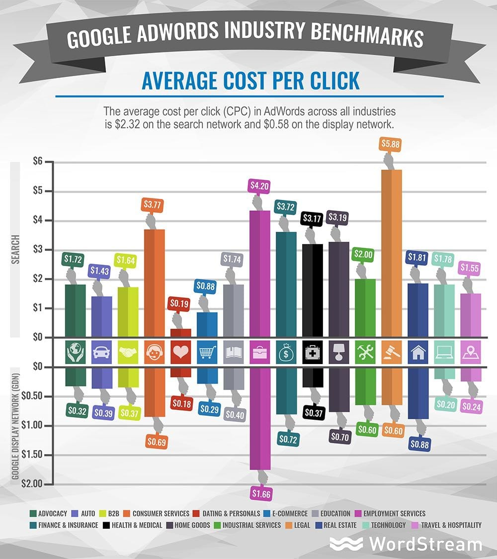 online advertising costs adwords average cpc