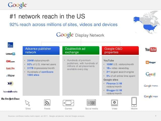 online advertising costs google display network reach