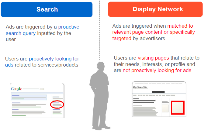 online advertising costs google search display networks