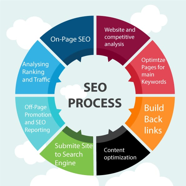 search engine marketing2 1