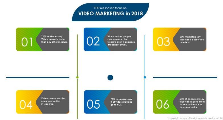 video marketing 2