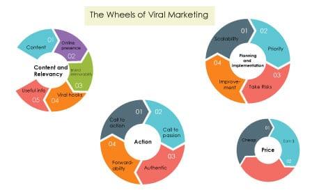 viral marketing1