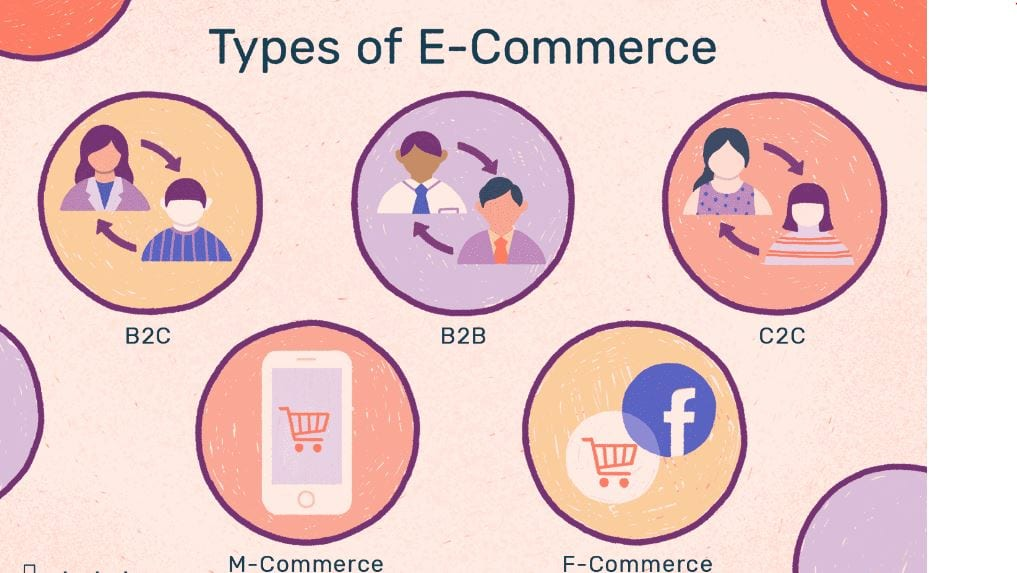 Types of E Commerce