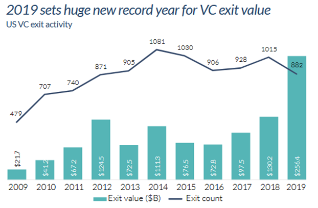 2019 sets huge new record year for VC exit value