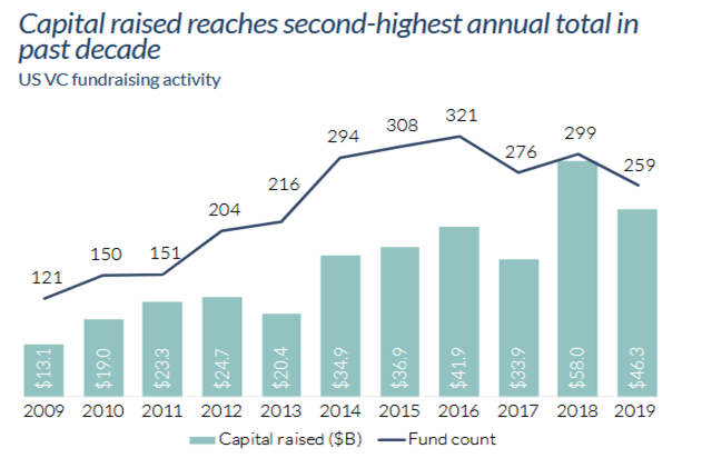 Capital raised reaches second highest annual total in past decade