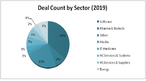 Deal Count by Sector 2019