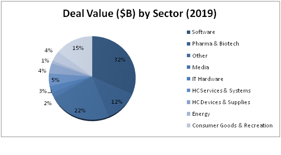 Deal Value B by Sector 2019