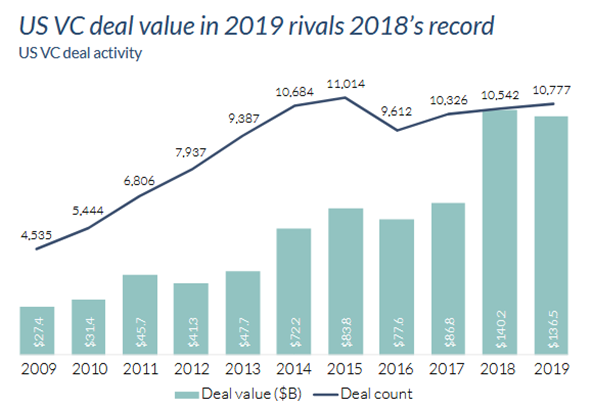 US VC deal value in 2019 rivals 2018s record