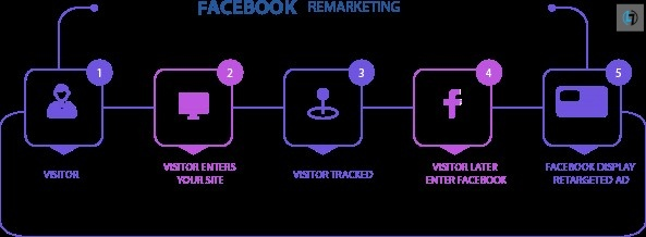 FB Remarketing