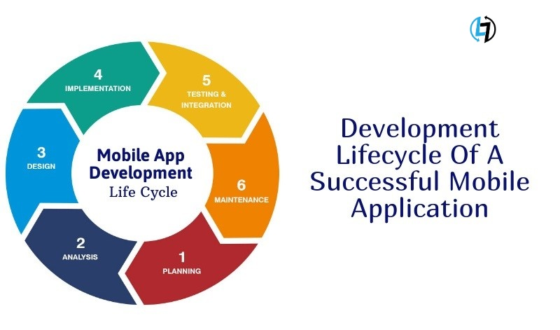 Development Lifecycle Of A Successful Mobile Application