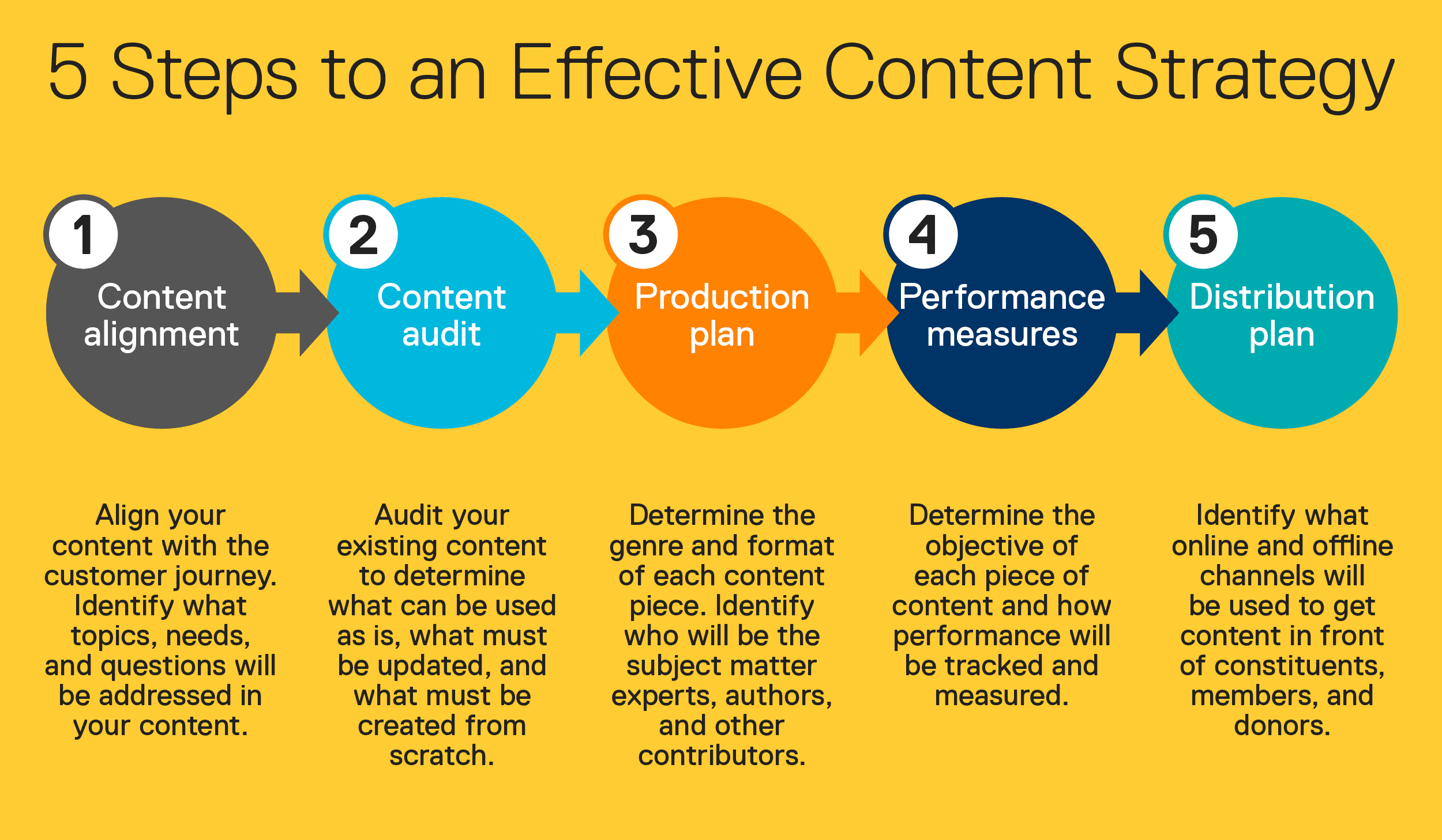 Steps to an Effective Content Strategy