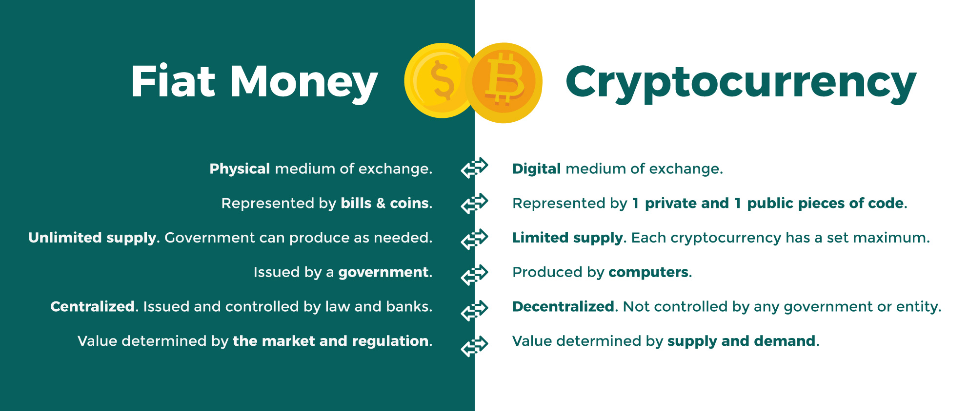 Fiat Money and Cryptocurrency